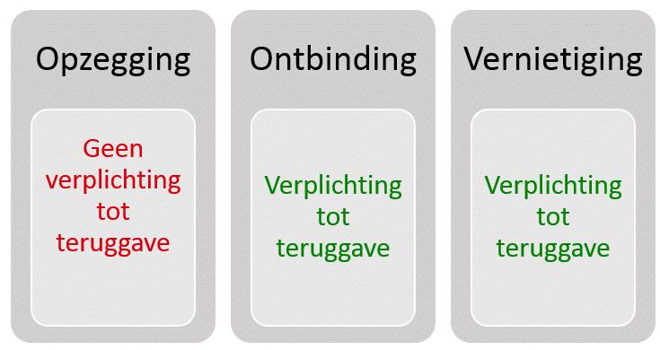 3 vormen van beëindigen overeenkomst. Opzegging: geen verplichting tot teruggave. Ontbinding en vernietiging: wel een verplichting tot teruggave.